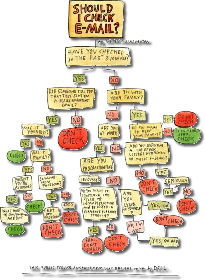 Should I Check My EMail - A Visual Decision Tree by Wendy Macnaughton